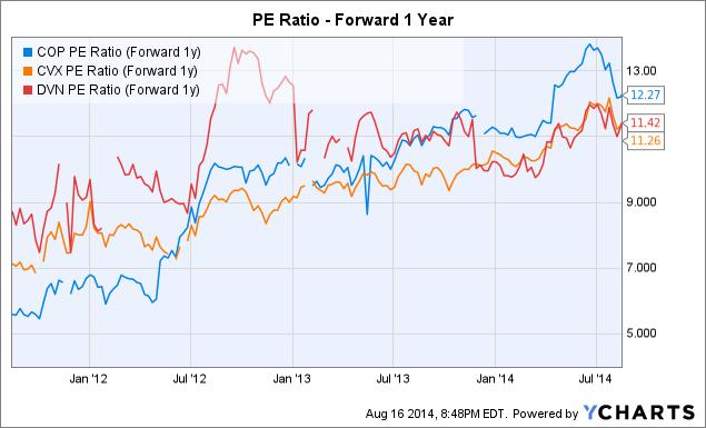 COP PE Ratio (Forward 1y) Chart