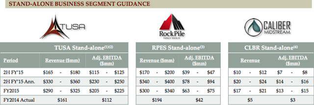 Triangle Petroleum Guidance From May Presentation