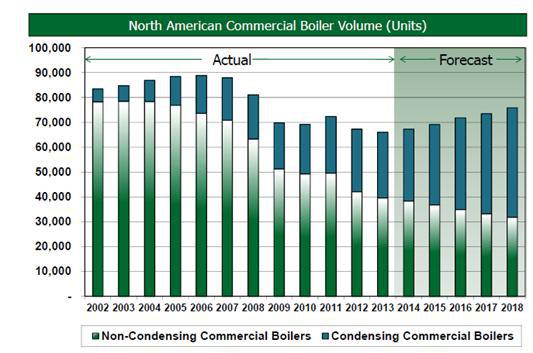 2. North American market