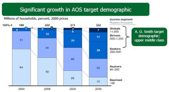 4. Target demographics in India