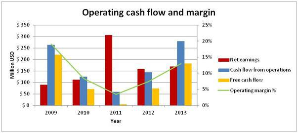 5. Operating cash flow and margin%
