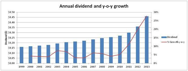 6. Annual dividend growth