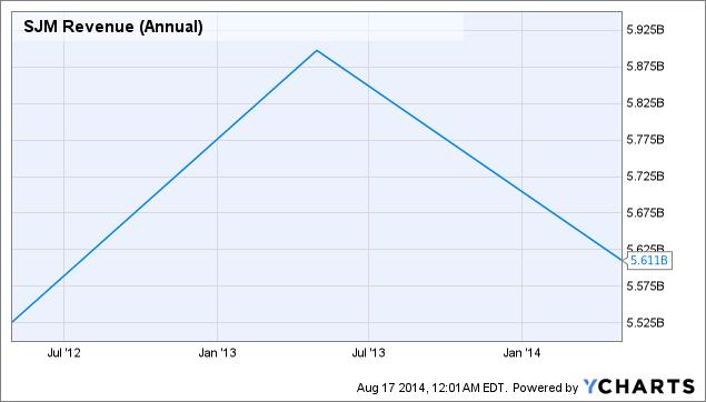 SJM Revenue (Annual) Chart