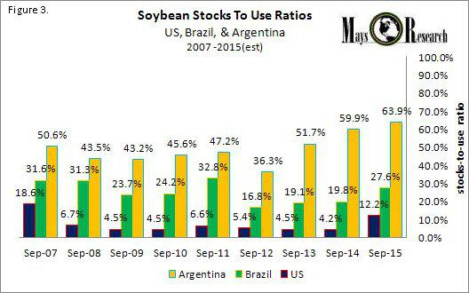 SOYB Stocks to Use Argentina Brazil US