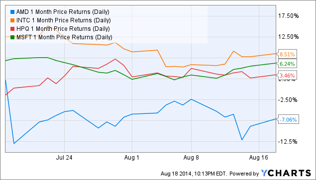 AMD 1 Month Price Returns (Daily) Chart