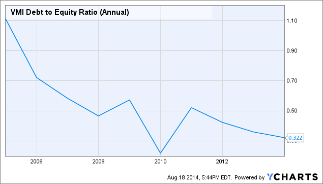 VMI Debt to Equity Ratio (Annual) Chart