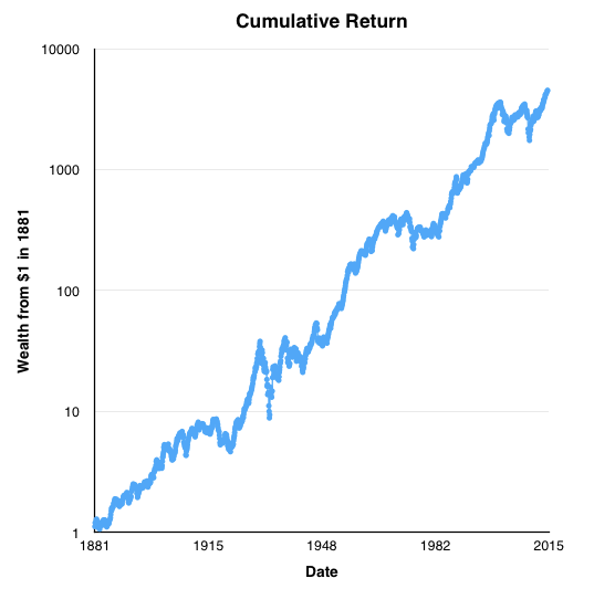 20140817 Shiller Data numbers