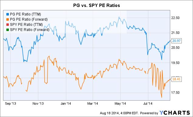 PG PE Ratio (<a href=