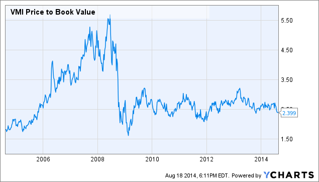 VMI Price to Book Value Chart