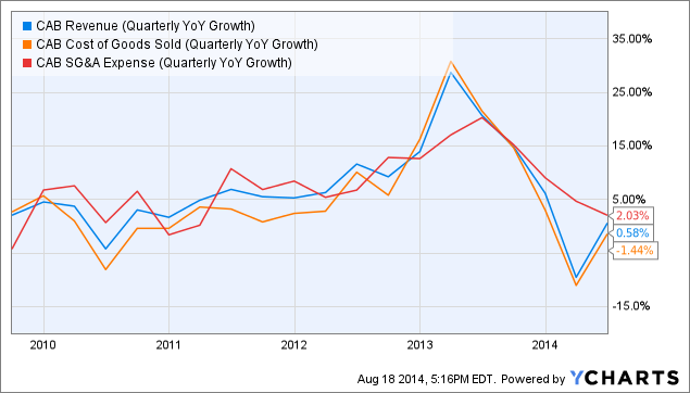 CAB Revenue (Quarterly YoY Growth) Chart