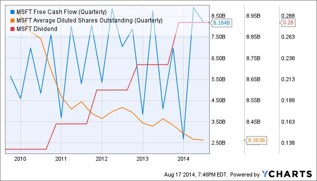 MSFT Free Cash Flow (Quarterly) Chart