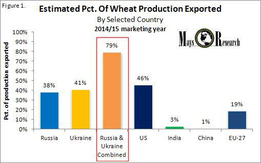 WEAT Pct of production exported 2014-15