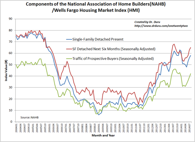 Components of the National Association of Home Builders(NAHB) /Wells Fargo Housing Market Index (HMI)