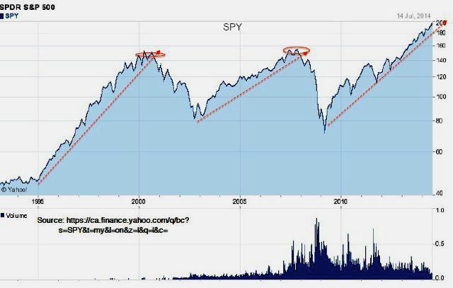 Bear and bull markets in the SPY