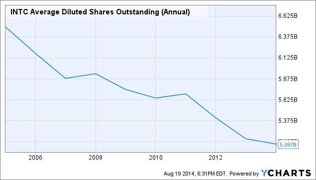 INTC Average Diluted Shares Outstanding (Annual) Chart