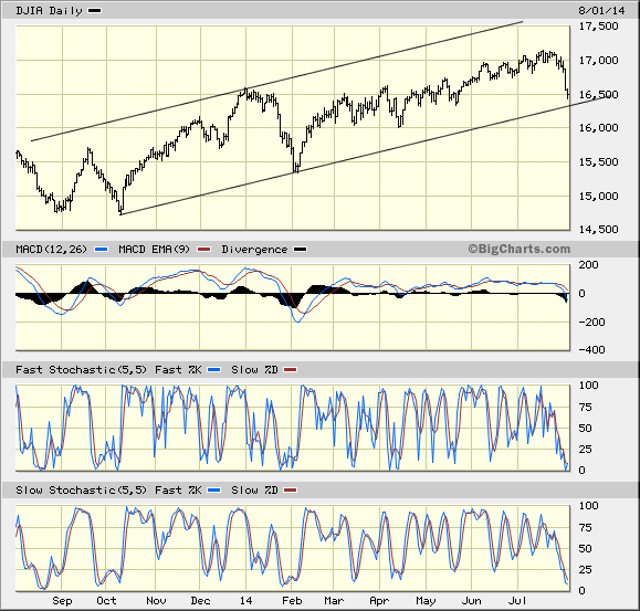 Dow 30 with trend lines