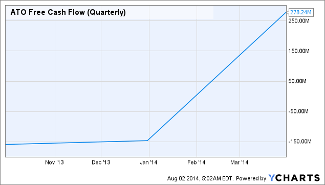ATO Free Cash Flow (Quarterly) Chart