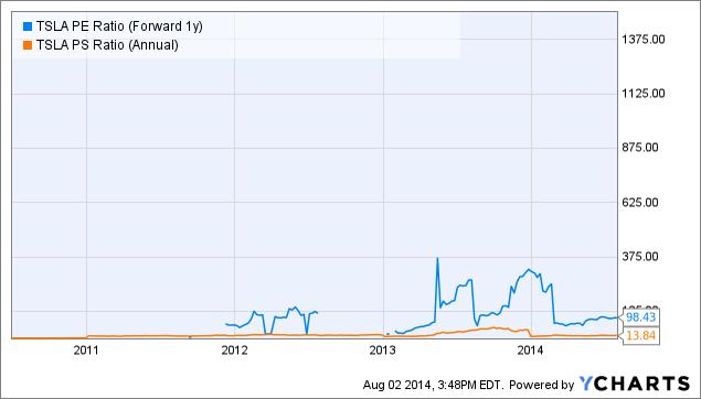 TSLA PE Ratio (Forward 1y) Chart