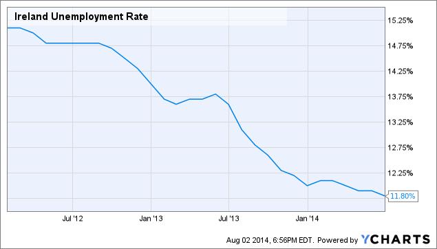 Ireland Unemployment Rate Chart
