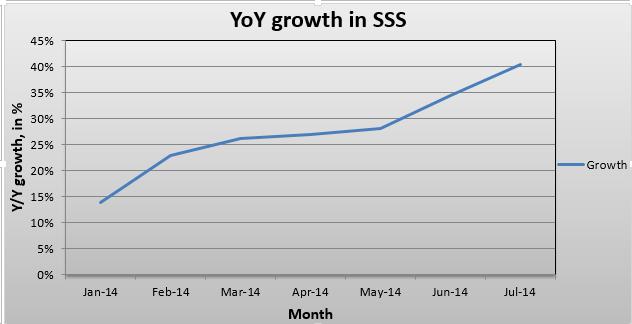 AMZN growth in SSS