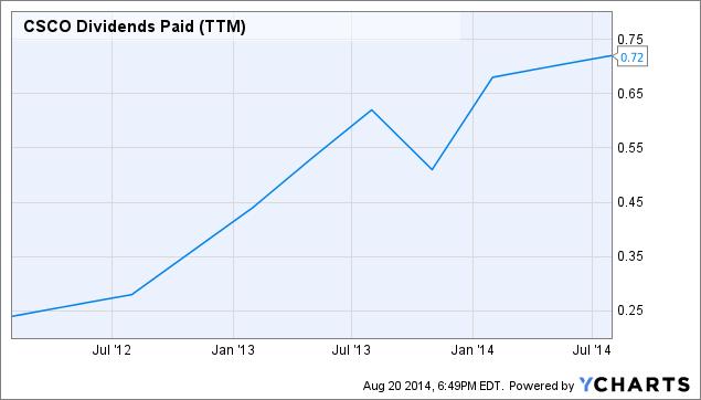 CSCO Dividends Paid (<a href=