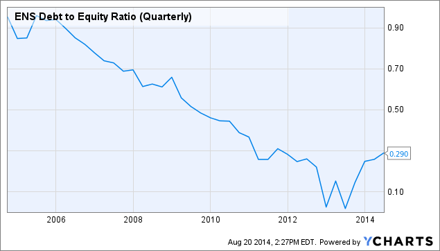 ENS Debt to Equity Ratio (Quarterly) Chart