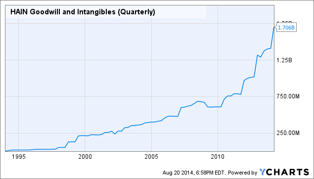 HAIN Goodwill and Intangibles (Quarterly) Chart