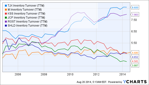 TJX Inventory Turnover (<a href=