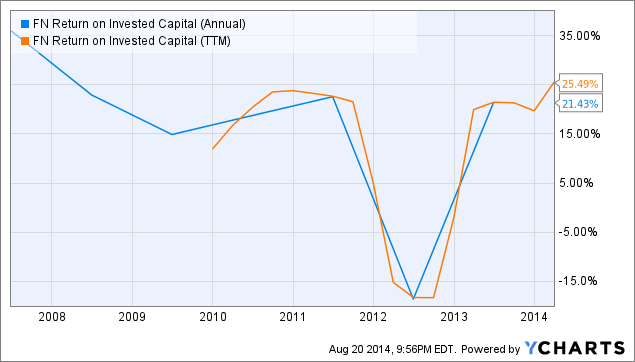 FN Return on Invested Capital (Annual) Chart