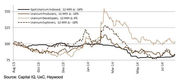 Uranium price building on gains