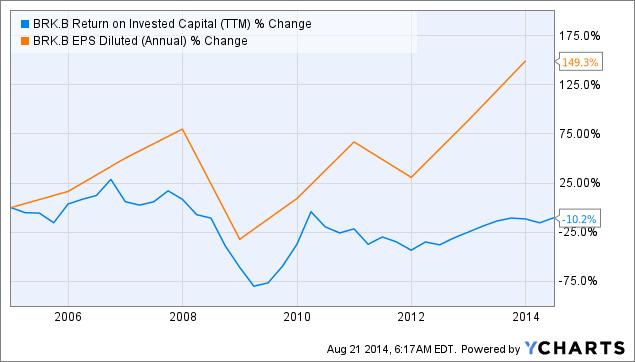 BRK.B Return on Invested Capital Chart
