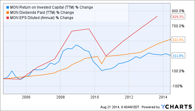 MON Return on Invested Capital Chart