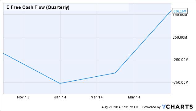 E Free Cash Flow (Quarterly) Chart