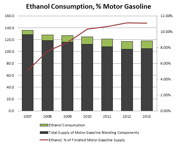 [Chart created by author, with underlying data from the EIA]
