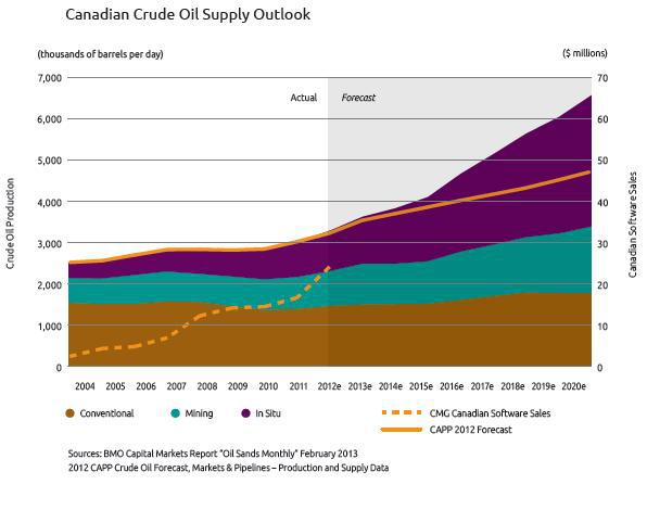 Canadian crude source outlook