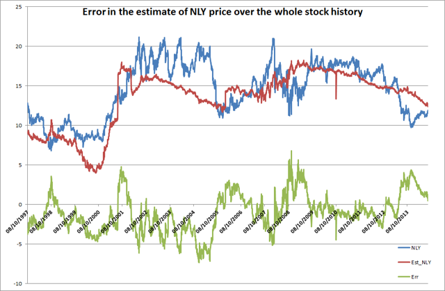 Error in the estimate of NLY price over the whole stock history