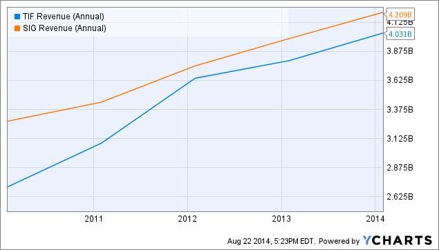 TIF Revenue (Annual) Chart