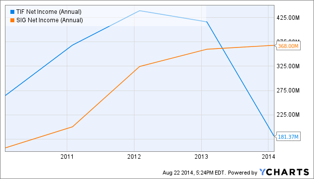 TIF Net Income (Annual) Chart