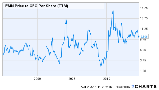 EMN Price to CFO Per Share (<a href=