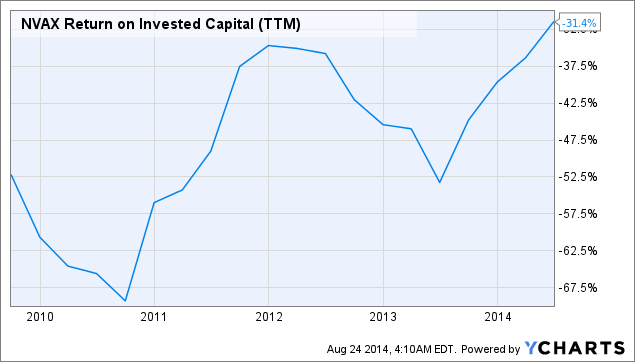 NVAX Return on Invested Capital Chart