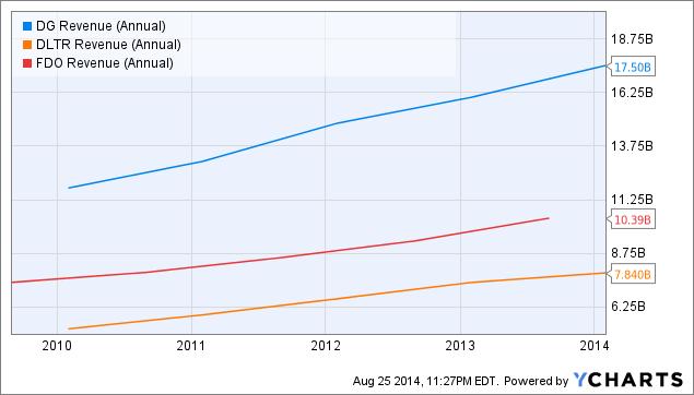 DG Revenue (Annual) Chart