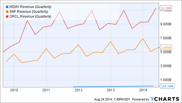 WDAY Revenue (Quarterly) Chart