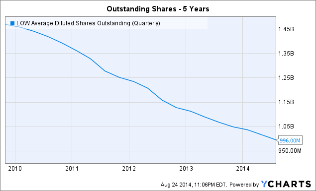 LOW Average Diluted Shares Outstanding (Quarterly) Chart