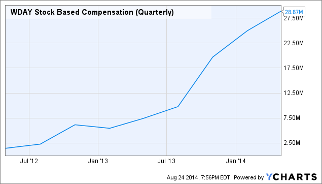 WDAY Stock Based Compensation (Quarterly) Chart