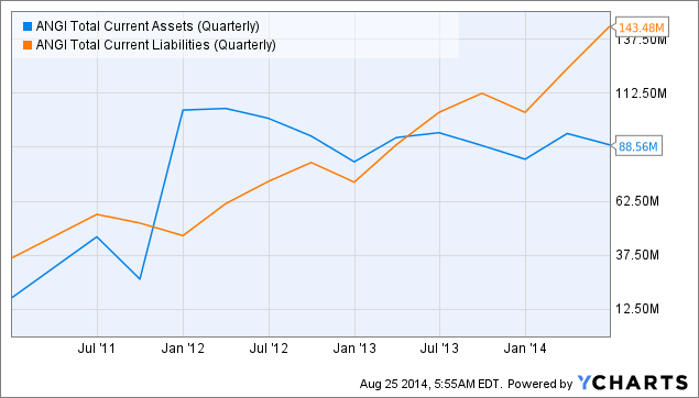 ANGI Total Current Assets (Quarterly) Chart