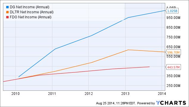 DG Net Income (Annual) Chart