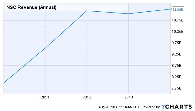 NSC Revenue (Annual) Chart