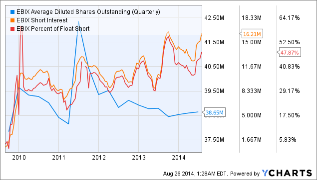 EBIX Average Diluted Shares Outstanding (Quarterly) Chart