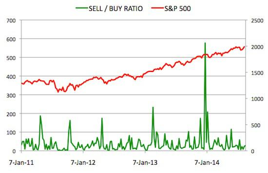 Insider Sell Buy Ratio August 22, 2014