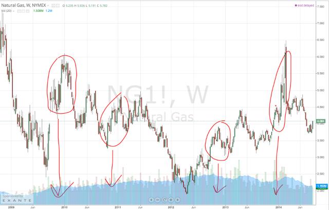 Weekly Natural Gas - 5yr Chart